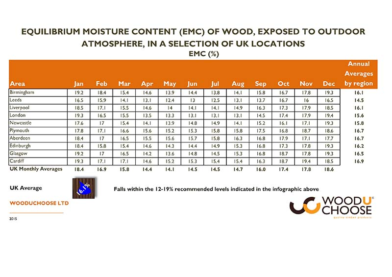 Equilibrium moisture content or wood | UK location Wood moisture recommendations
