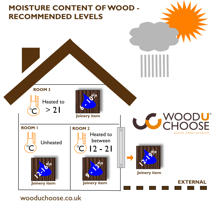 Moisture in wood | Moisture content of wood