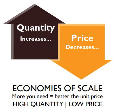 economics of sale